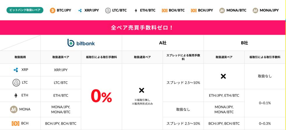 bitbank(ビットバンク)キャンペーン
