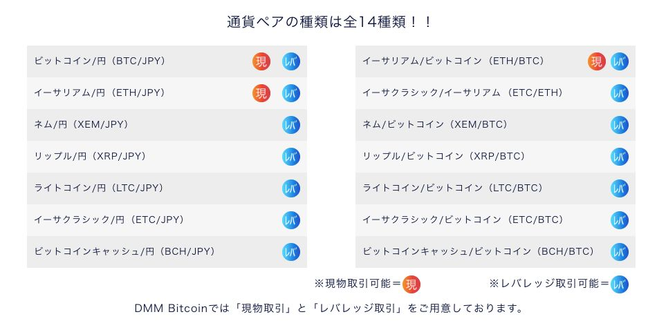 DMM Bitcoin取り扱い通貨