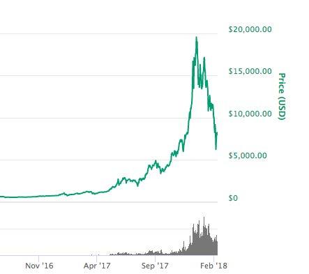 ビットコインチャートグラフ