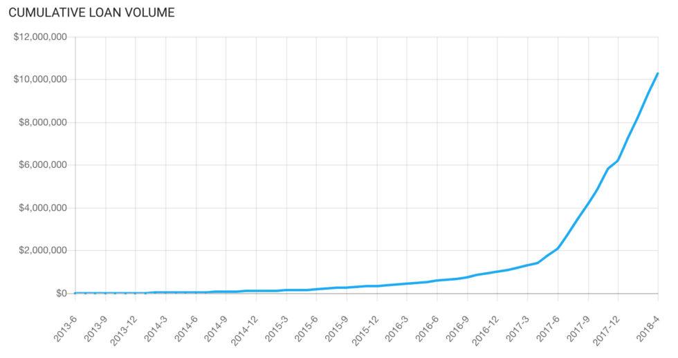 融資金額も勢いよく上がり続けているの図