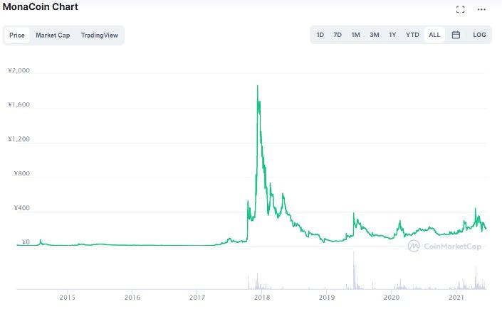 モナコインの価格推移