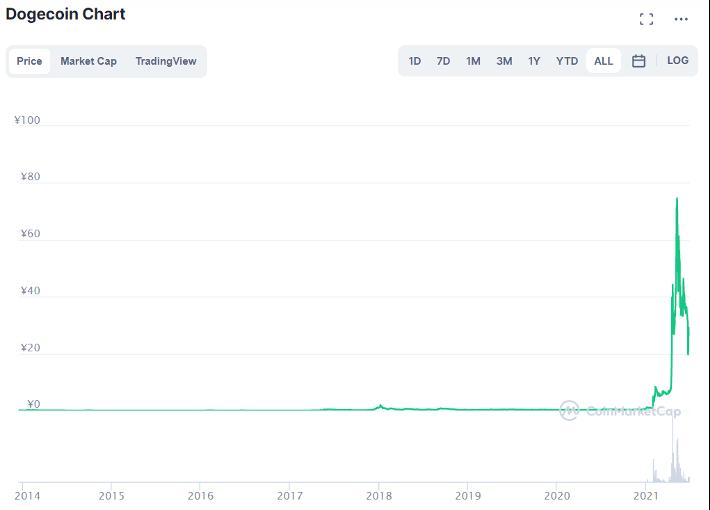 ドージコイン(DOGE)の価格推移