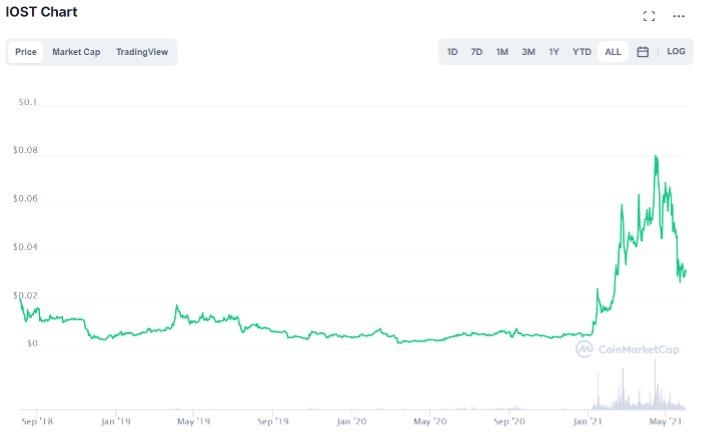 IOSTの価格推移